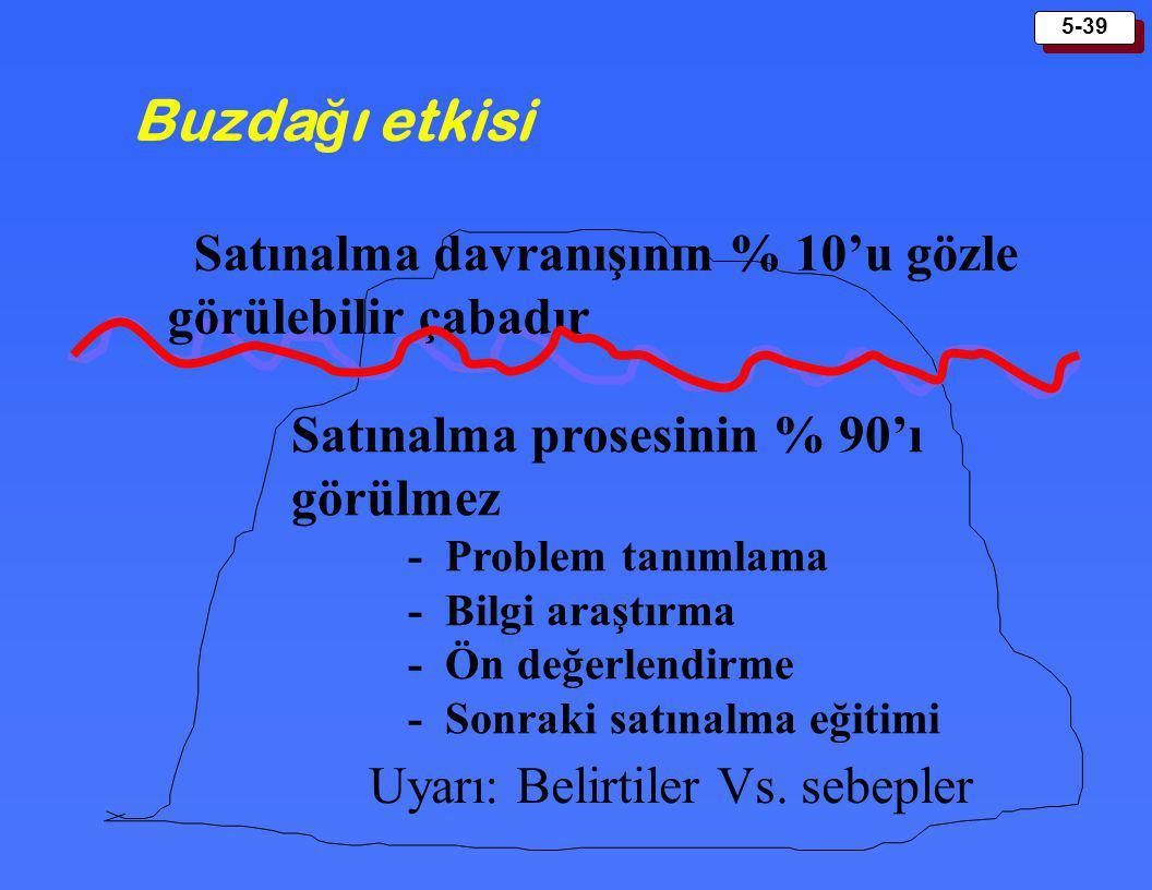 5-39 Buzda ğ ı etkisi Satınalma davranışının % 10'u gözle görülebilir çabadır Satınalma prosesinin % 90'ı görülmez - Problem tanımlama - Bilgi araştır