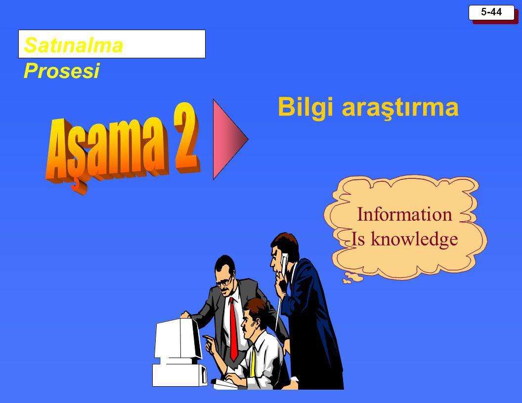5-44 Satınalma Prosesi Bilgi araştırma Information Is knowledge