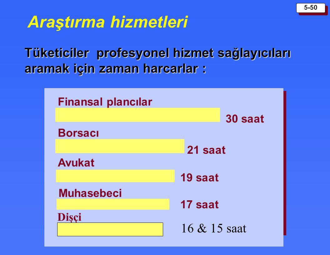 5-50 Araştırma hizmetleri Tüketiciler profesyonel hizmet sağlayıcıları aramak için zaman harcarlar : Finansal plancılar Borsacı Avukat Muhasebeci 30 s