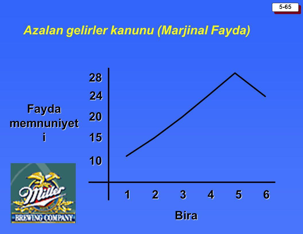 5-65 Azalan gelirler kanunu (Marjinal Fayda) Fayda memnuniyet i Bira 123456 28 24 20 15 10