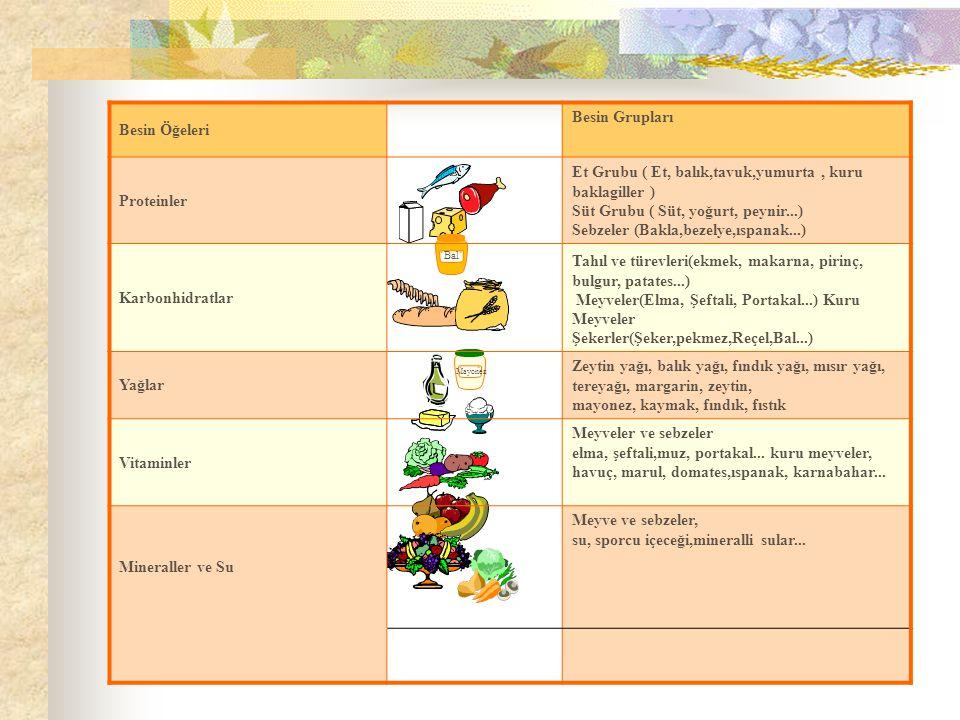 Bal Mayonez Besin Öğeleri Besin Grupları Proteinler Et Grubu ( Et, balık,tavuk,yumurta, kuru baklagiller ) Süt Grubu ( Süt, yoğurt, peynir...) Sebzeler (Bakla,bezelye,ıspanak...) Karbonhidratlar Tahıl ve türevleri(ekmek, makarna, pirinç, bulgur, patates...) Meyveler(Elma, Şeftali, Portakal...) Kuru Meyveler Şekerler(Şeker,pekmez,Reçel,Bal...) Yağlar Zeytin yağı, balık yağı, fındık yağı, mısır yağı, tereyağı, margarin, zeytin, mayonez, kaymak, fındık, fıstık Vitaminler Meyveler ve sebzeler elma, şeftali,muz, portakal...