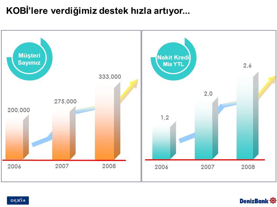 KOBİ'lere verdiğimiz destek hızla artıyor... Müşteri Sayımız 2006 Nakit Kredi Mia YTL 20072008 2006 20072008 1,2 2,0 2,6 200,000 275,000 333,000