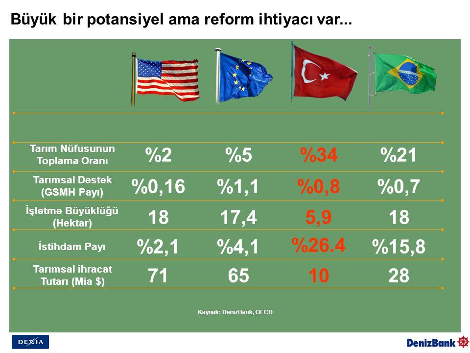 Büyük bir potansiyel ama reform ihtiyacı var... Kaynak: DenizBank, OECD Tarım Nüfusunun Toplama Oranı Tarımsal Destek (GSMH Payı) İşletme Büyüklüğü (H