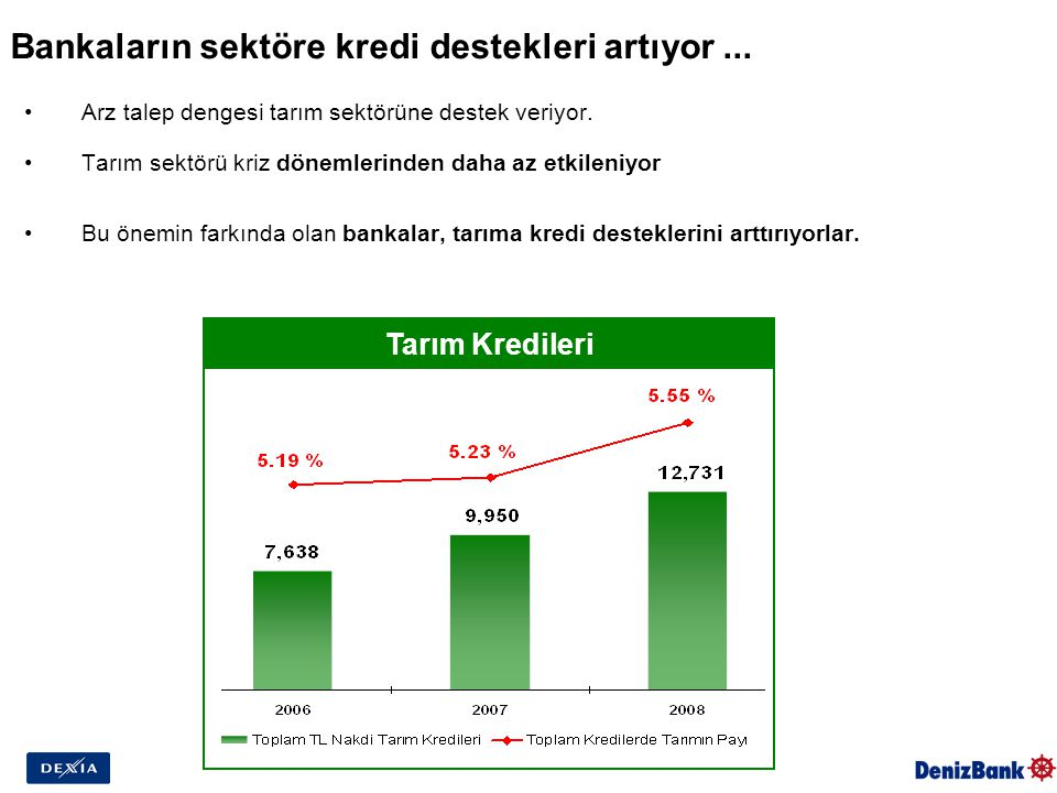Bankaların sektöre kredi destekleri artıyor... Arz talep dengesi tarım sektörüne destek veriyor.
