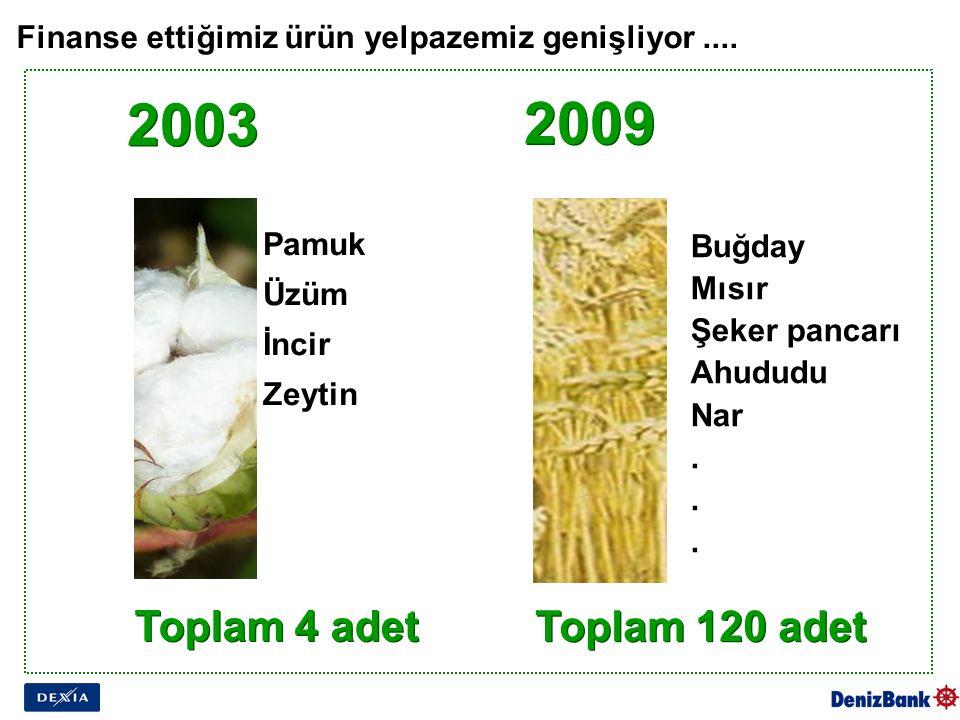 Finanse ettiğimiz ürün yelpazemiz genişliyor.... 2003 Toplam 4 adet Toplam 120 adet 2009 Pamuk Üzüm İncir Zeytin Buğday Mısır Şeker pancarı Ahududu Na