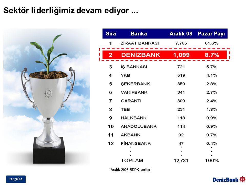Sektör liderliğimiz devam ediyor... *Aralık 2008 BDDK verileri SıraBankaAralık 08Pazar Payı