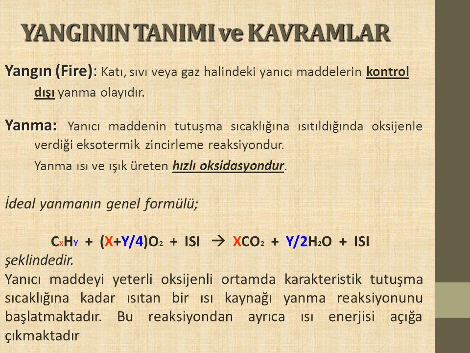 YANGININ TANIMI ve KAVRAMLAR Yangın (Fire): Yangın (Fire): Katı, sıvı veya gaz halindeki yanıcı maddelerin kontrol dışı yanma olayıdır. Yanma: Yanma: