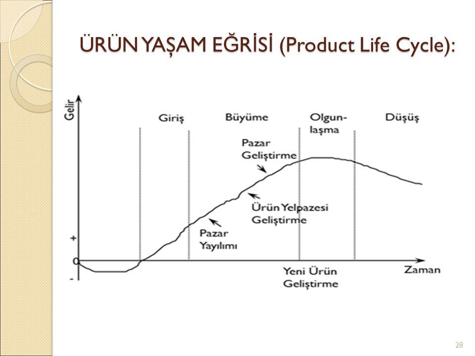 ÜRÜN YAŞAM E Ğ R İ S İ (Product Life Cycle): 28