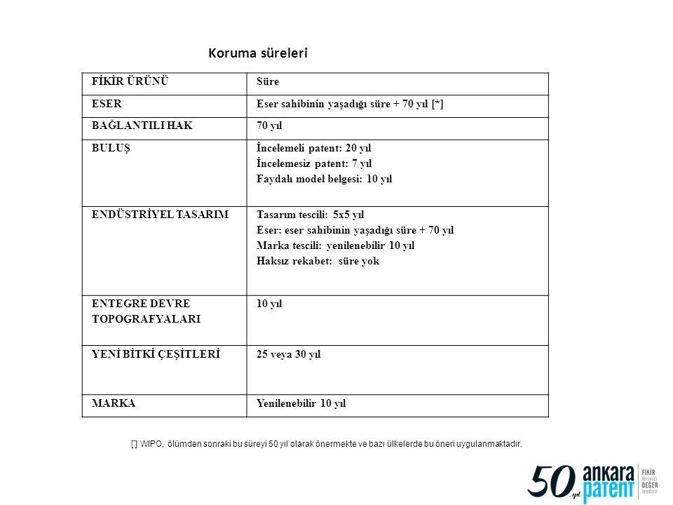 33 FİKİR ÜRÜNÜSüre ESEREser sahibinin yaşadığı süre + 70 yıl [*] BAĞLANTILI HAK70 yıl BULUŞ İncelemeli patent: 20 yıl İncelemesiz patent: 7 yıl Faydal