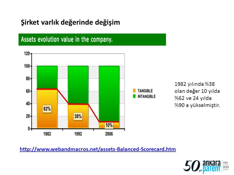 38 Şirket varlık değerinde değişim http://www.webandmacros.net/assets-Balanced-Scorecard.htm 1982 yılında %38 olan değer 10 yılda %62 ve 24 yılda %90