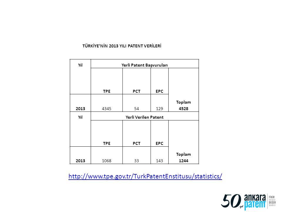 50 YılYerli Patent Başvuruları TPEPCTEPC Toplam 4528 2013434554129 YılYerli Verilen Patent TPEPCTEPC Toplam 1244 2013106833143 TÜRKİYE'NİN 2013 YILI P