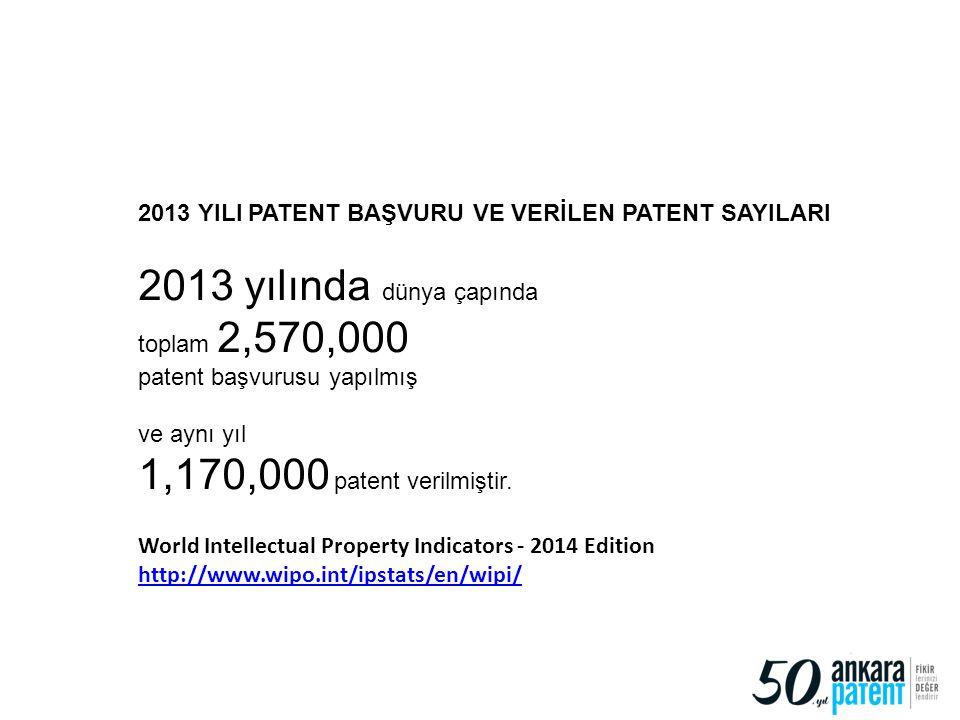 2013 YILI PATENT BAŞVURU VE VERİLEN PATENT SAYILARI 2013 yılında dünya çapında toplam 2,570,000 patent başvurusu yapılmış ve aynı yıl 1,170,000 patent