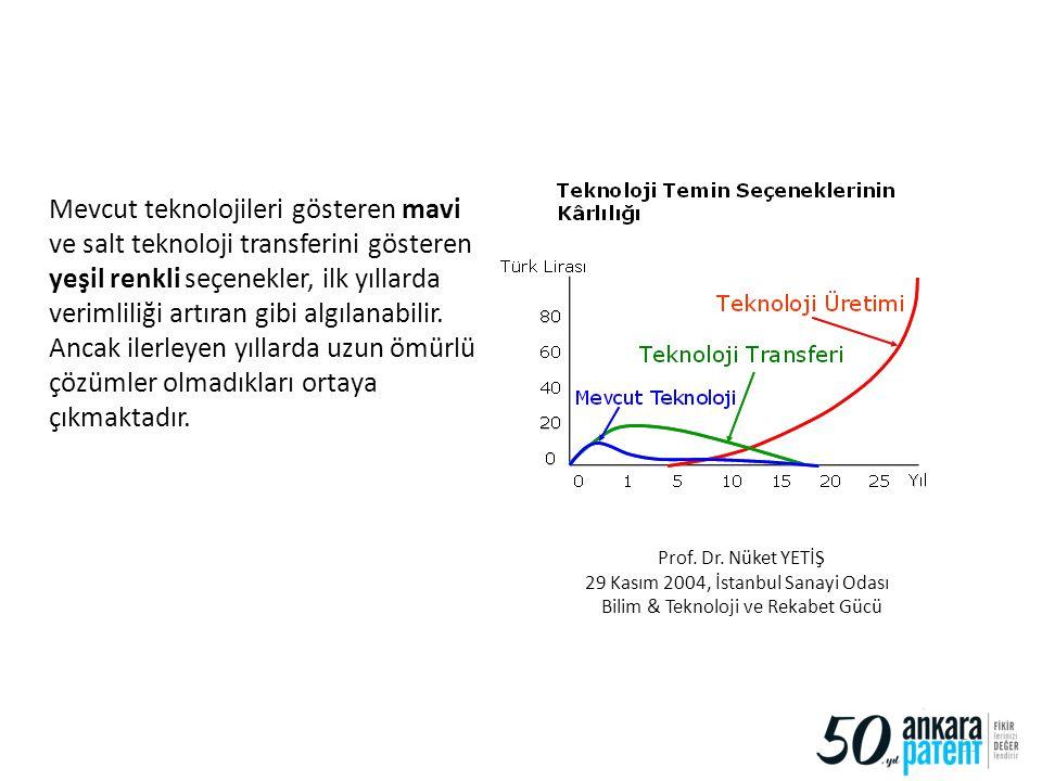 Prof. Dr. Nüket YETİŞ 29 Kasım 2004, İstanbul Sanayi Odası Bilim & Teknoloji ve Rekabet Gücü Mevcut teknolojileri gösteren mavi ve salt teknoloji tran