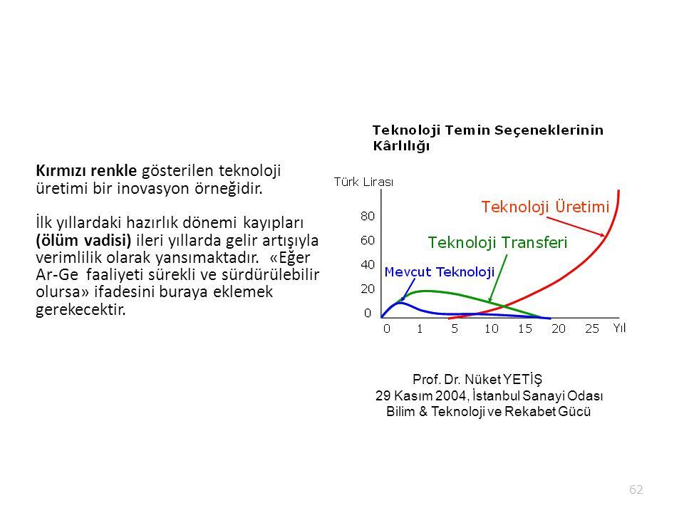 Kırmızı renkle gösterilen teknoloji üretimi bir inovasyon örneğidir. İlk yıllardaki hazırlık dönemi kayıpları (ölüm vadisi) ileri yıllarda gelir artış