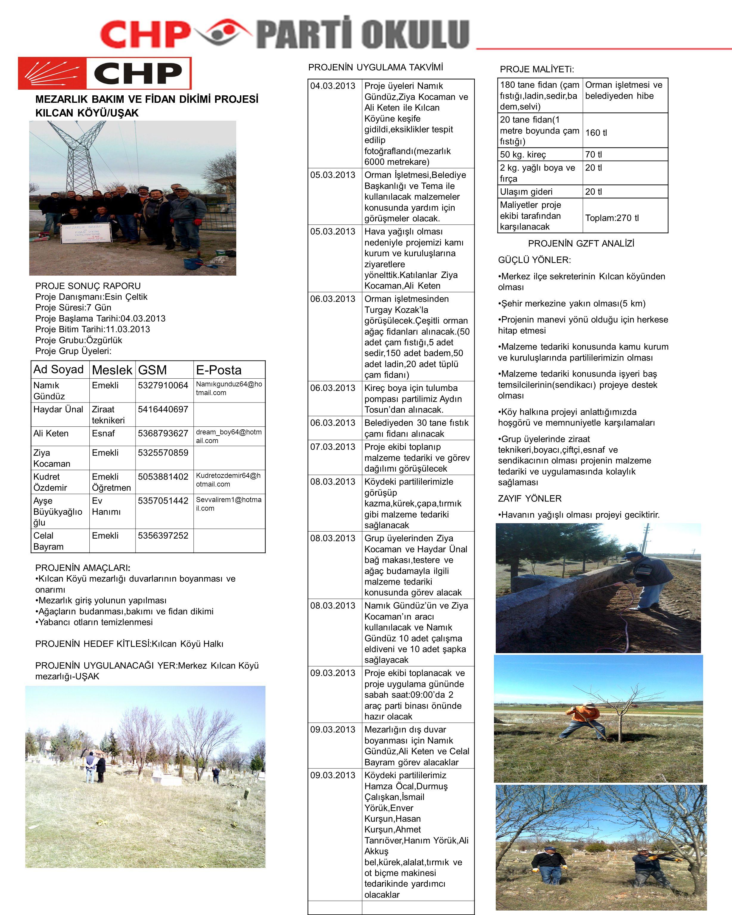 MEZARLIK BAKIM VE FİDAN DİKİMİ PROJESİ KILCAN KÖYÜ/UŞAK PROJE SONUÇ RAPORU Proje Danışmanı:Esin Çeltik Proje Süresi:7 Gün Proje Başlama Tarihi:04.03.2013 Proje Bitim Tarihi:11.03.2013 Proje Grubu:Özgürlük Proje Grup Üyeleri: PROJENİN AMAÇLARI: Kılcan Köyü mezarlığı duvarlarının boyanması ve onarımı Mezarlık giriş yolunun yapılması Ağaçların budanması,bakımı ve fidan dikimi Yabancı otların temizlenmesi PROJENİN HEDEF KİTLESİ:Kılcan Köyü Halkı PROJENİN UYGULANACAĞI YER:Merkez Kılcan Köyü mezarlığı-UŞAK Ad Soyad MeslekGSME-Posta Namık Gündüz Emekli5327910064 Namıkgunduz64@ho tmail.com Haydar ÜnalZiraat teknikeri 5416440697 Ali KetenEsnaf5368793627 dream_boy64@hotm ail.com Ziya Kocaman Emekli5325570859 Kudret Özdemir Emekli Öğretmen 5053881402 Kudretozdemir64@h otmail.com Ayşe Büyükyağlıo ğlu Ev Hanımı 5357051442 Sevvalirem1@hotma il.com Celal Bayram Emekli5356397252 PROJENİN UYGULAMA TAKVİMİ 04.03.2013Proje üyeleri Namık Gündüz,Ziya Kocaman ve Ali Keten ile Kılcan Köyüne keşife gidildi,eksiklikler tespit edilip fotoğraflandı(mezarlık 6000 metrekare) 05.03.2013Orman İşletmesi,Belediye Başkanlığı ve Tema ile kullanılacak malzemeler konusunda yardım için görüşmeler olacak.