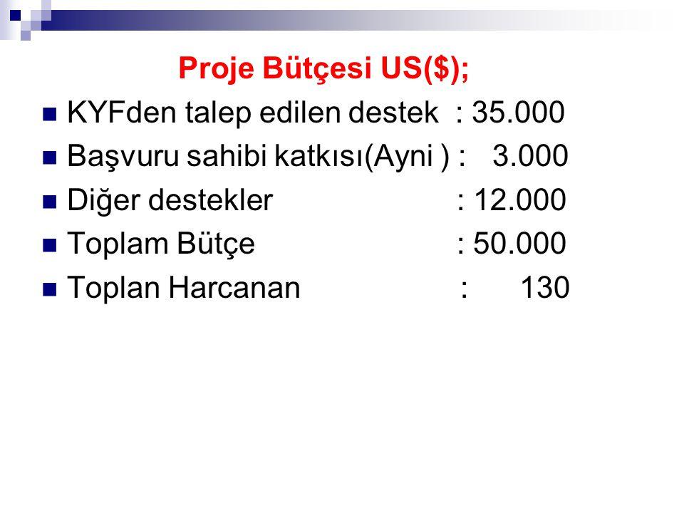 Proje Bütçesi US($); KYFden talep edilen destek : 35.000 Başvuru sahibi katkısı(Ayni ) : 3.000 Diğer destekler : 12.000 Toplam Bütçe : 50.000 Toplan H