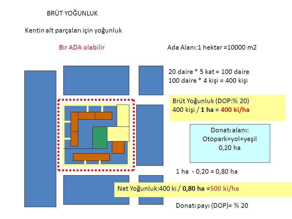 BRÜT YOĞUNLUK Kentin alt parçaları için yoğunluk Bir ADA olabilirAda Alanı:1 hektar =10000 m2 20 daire * 5 kat = 100 daire 100 daire * 4 kişi = 400 ki