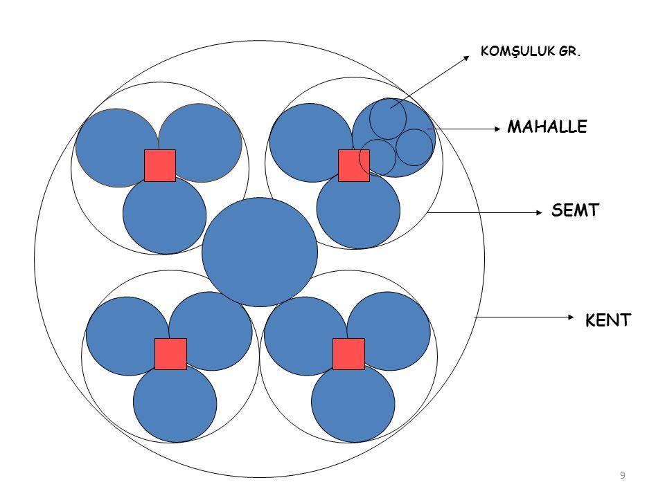 YAPILAŞMA KATSAYILARI KAKS=Kat Alanı Katsayısı YOGUNLUK TAKS = Taban Alanı Katsayısı= İnşaat taban alanı Parsel alanı = Toplam İnşaat Alanı Parsel Alanı