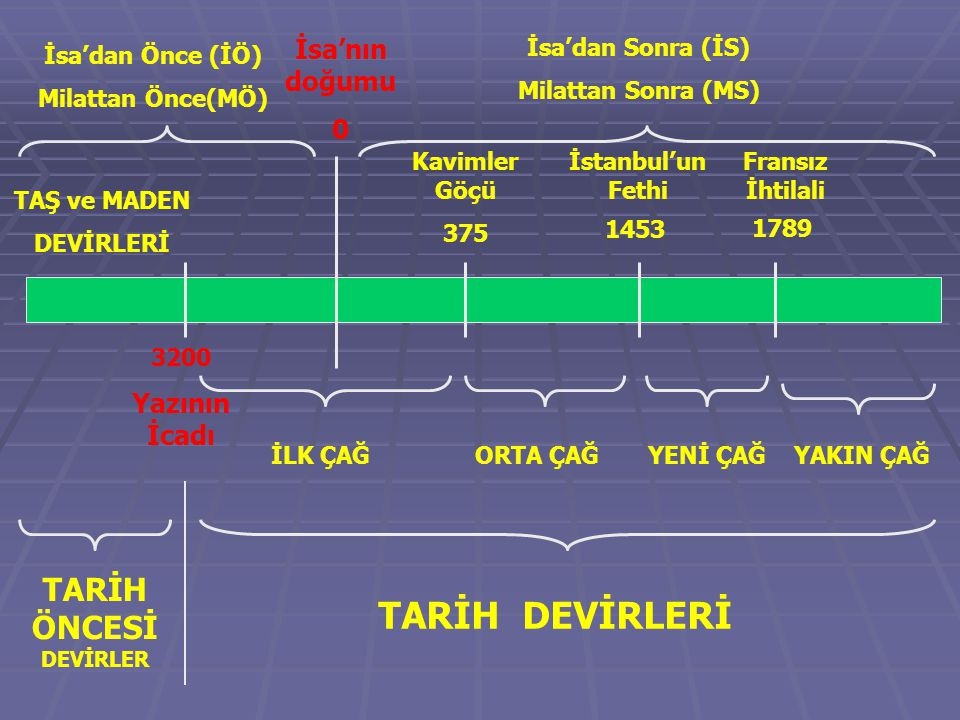 AKAD * Bütün Sümer ülkesini ele geçiren Sargon ilk merkezi devleti (imparatorluk) kurdu.