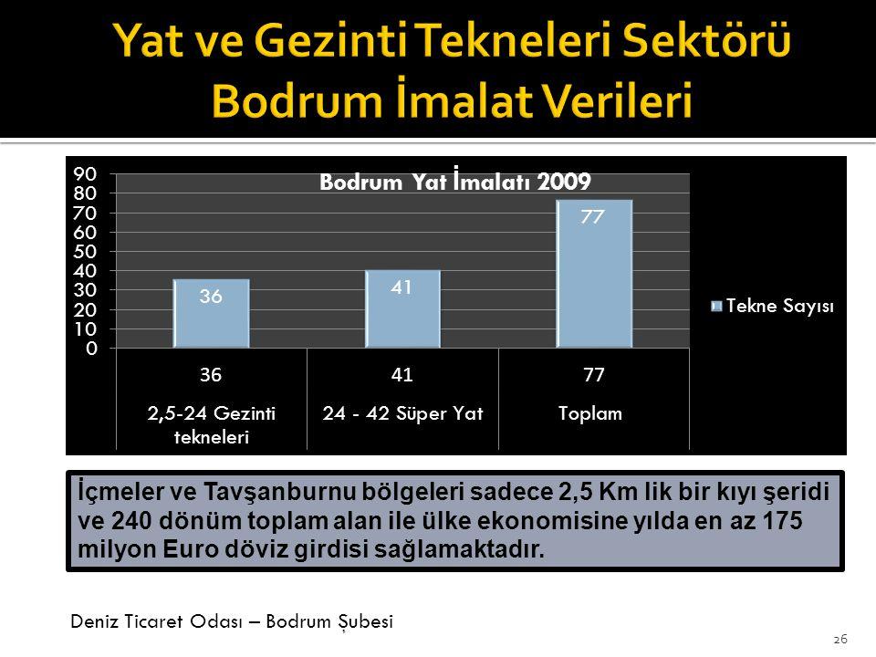 Deniz Ticaret Odası – Bodrum Şubesi 26 İçmeler ve Tavşanburnu bölgeleri sadece 2,5 Km lik bir kıyı şeridi ve 240 dönüm toplam alan ile ülke ekonomisine yılda en az 175 milyon Euro döviz girdisi sağlamaktadır.