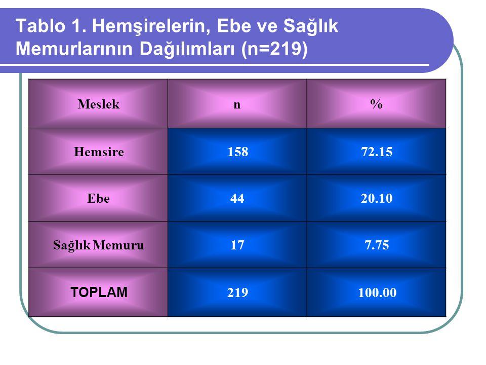 Tablo 1. Hemşirelerin, Ebe ve Sağlık Memurlarının Dağılımları (n=219) Meslekn% Hemsire15872.15 Ebe4420.10 Sağlık Memuru177.75 TOPLAM 219100.00