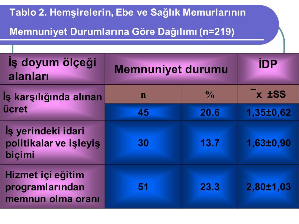Tablo 2. Hemşirelerin, Ebe ve Sağlık Memurlarının Memnuniyet Durumlarına Göre Dağılımı (n=219) İş doyum ölçeği alanları Memnuniyet durumu İDP İş karşı