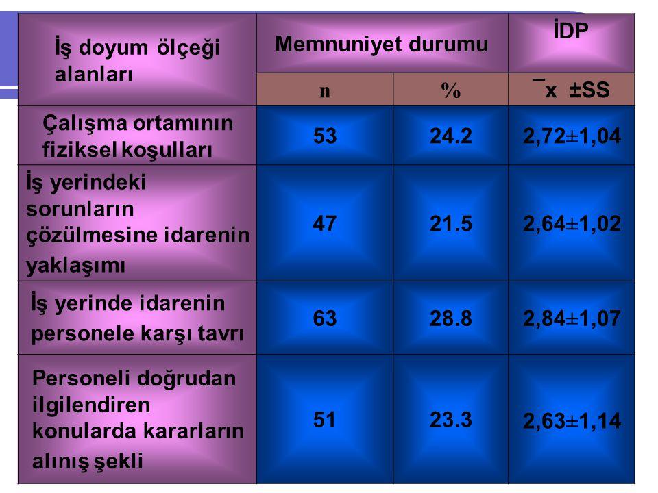 İş doyum ölçeği alanları Memnuniyet durumu İDP n% ¯x ±SS Çalışma ortamının fiziksel koşulları 5324.22,72±1,04 İş yerindeki sorunların çözülmesine idarenin yaklaşımı 4721.52,64±1,02 İş yerinde idarenin personele karşı tavrı 6328.82,84±1,07 Personeli doğrudan ilgilendiren konularda kararların alınış şekli 5123.3 2,63±1,14