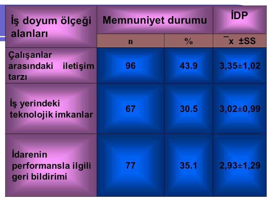 İş doyum ölçeği alanları Memnuniyet durumu İDP n% ¯x ±SS Çalışanlar arasındaki iletişim tarzı 9643.93,35±1,02 İş yerindeki teknolojik imkanlar 6730.53