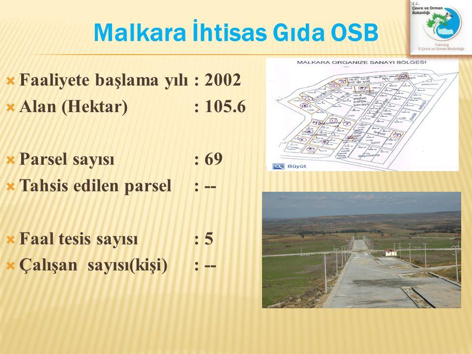 Malkara İhtisas Gıda OSB  Faaliyete başlama yılı: 2002  Alan (Hektar): 105.6  Parsel sayısı : 69  Tahsis edilen parsel : --  Faal tesis sayısı: 5