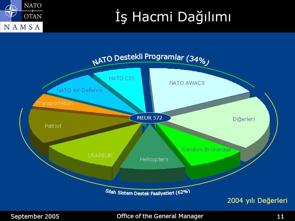 September 2005 Office of the General Manager 11 İş Hacmi Dağılımı 2004 yılı Değerleri MEUR 572