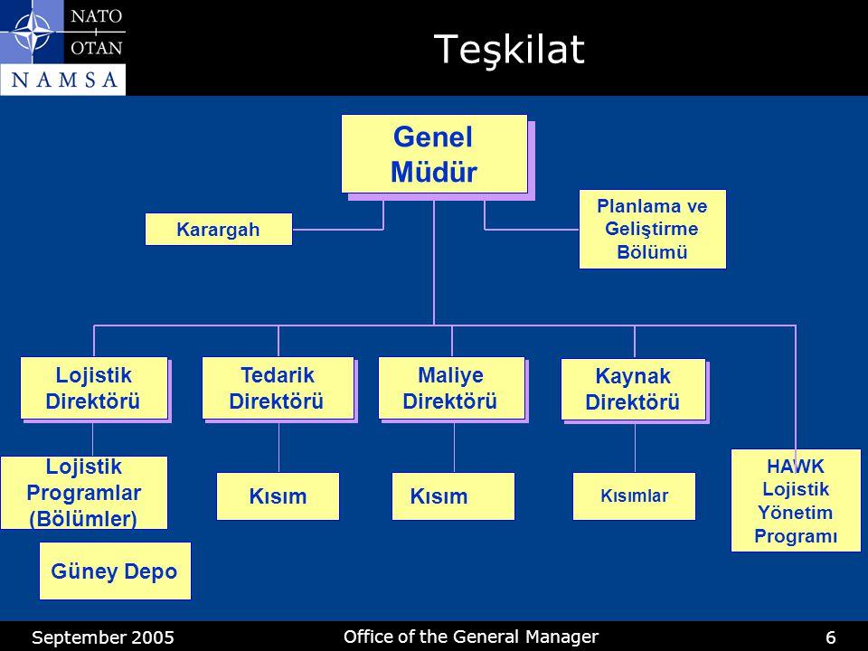 September 2005 Office of the General Manager 6 Genel Müdür HAWK Lojistik Yönetim Programı Karargah Planlama ve Geliştirme Bölümü Teşkilat Kaynak Direktörü Güney Depo Lojistik Direktörü Maliye Direktörü Tedarik Direktörü Kısımlar Lojistik Programlar (Bölümler) Kısım
