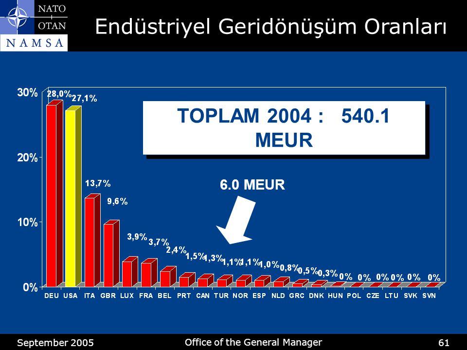 September 2005 Office of the General Manager 61 TOPLAM 2004 : 540.1 MEUR 6.0 MEUR Endüstriyel Geridönüşüm Oranları
