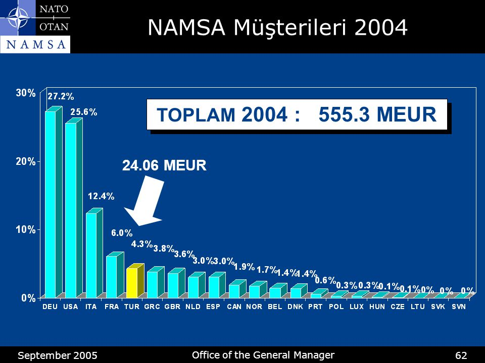 September 2005 Office of the General Manager 62 TOPLAM 2004 : 555.3 MEUR 24.06 MEUR NAMSA Müşterileri 2004