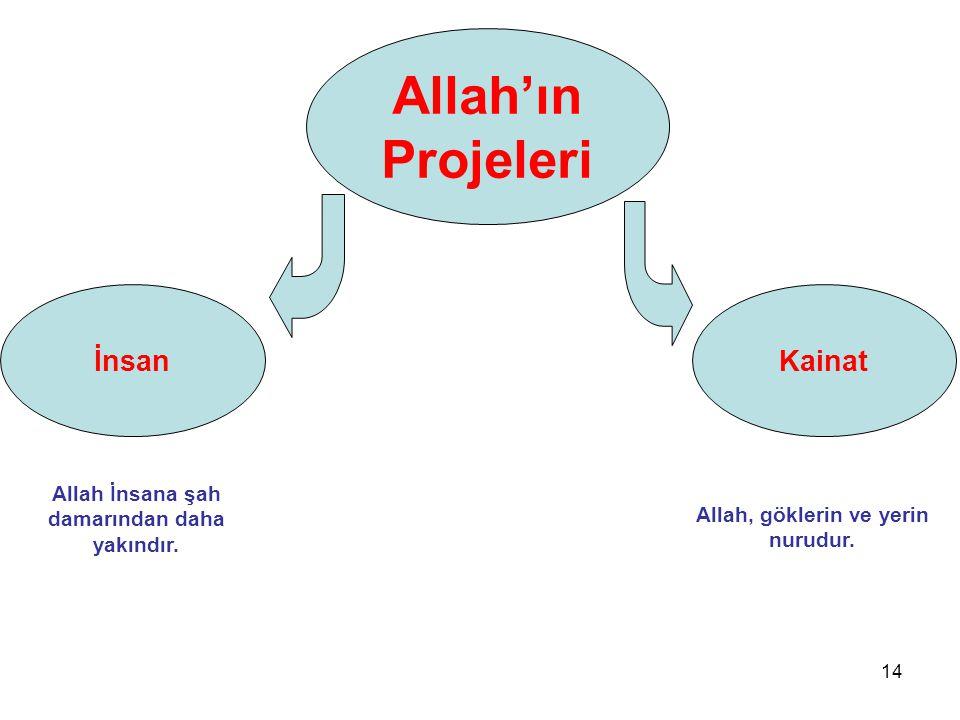 İnsan Allah'ın Projeleri Kainat Allah İnsana şah damarından daha yakındır. Allah, göklerin ve yerin nurudur. 14