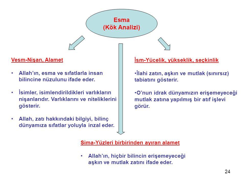 Esma (Kök Analizi) Vesm-Nişan, Alamet Allah'ın, esma ve sıfatlarla insan bilincine nüzulunu ifade eder. İsimler, isimlendirildikleri varlıkların nişan
