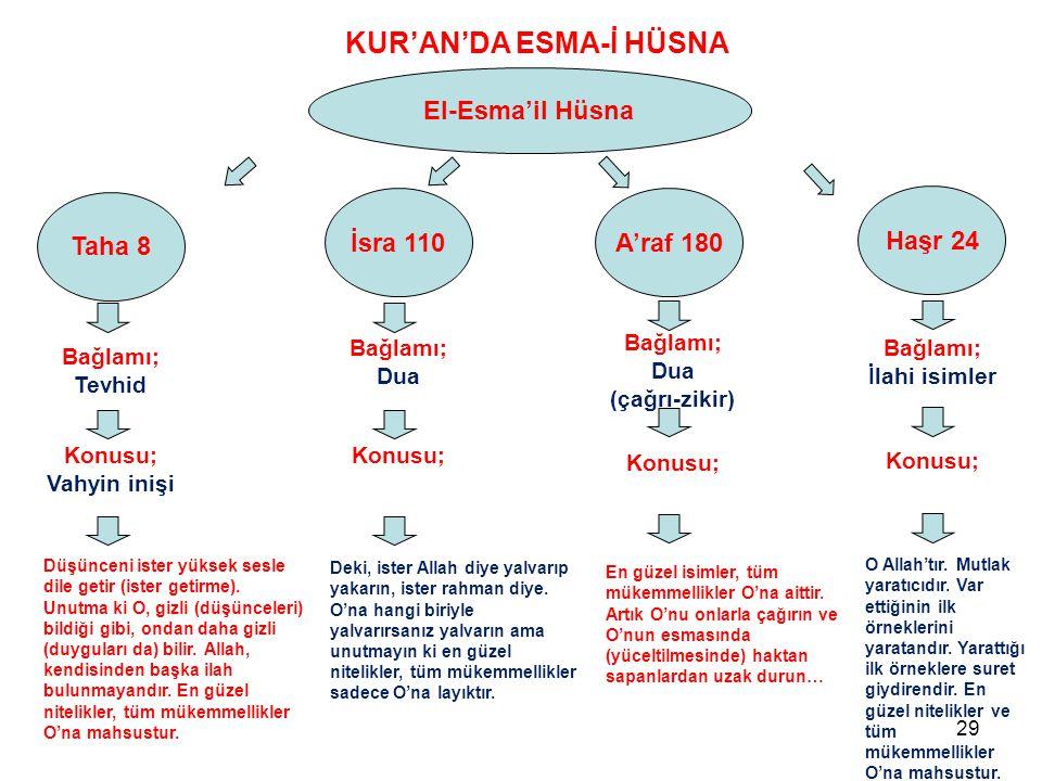Taha 8 El-Esma'il Hüsna KUR'AN'DA ESMA-İ HÜSNA İsra 110A'raf 180 Bağlamı; Tevhid Bağlamı; Dua Bağlamı; Dua (çağrı-zikir) Bağlamı; İlahi isimler Haşr 2