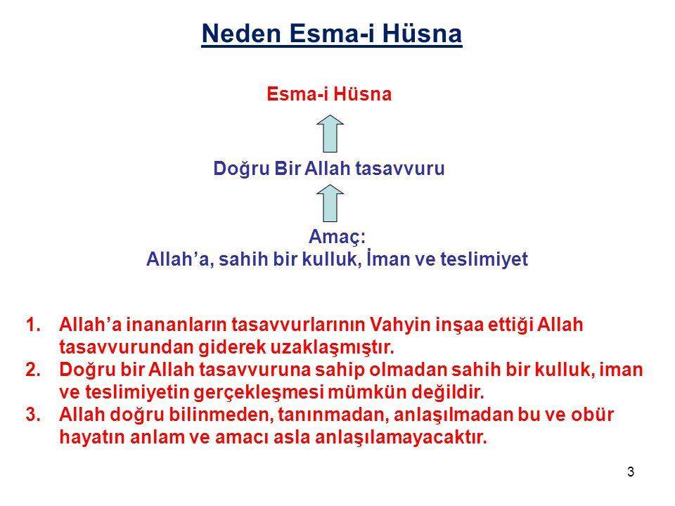 Neden Esma-i Hüsna Esma-i Hüsna Doğru Bir Allah tasavvuru Amaç: Allah'a, sahih bir kulluk, İman ve teslimiyet 1.Allah'a inananların tasavvurlarının Va