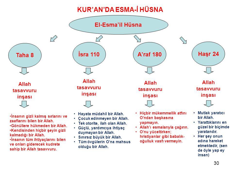 Taha 8 El-Esma'il Hüsna KUR'AN'DA ESMA-İ HÜSNA İsra 110A'raf 180 Haşr 24 Allah tasavvuru inşası Allah tasavvuru inşası Allah tasavvuru inşası Allah ta