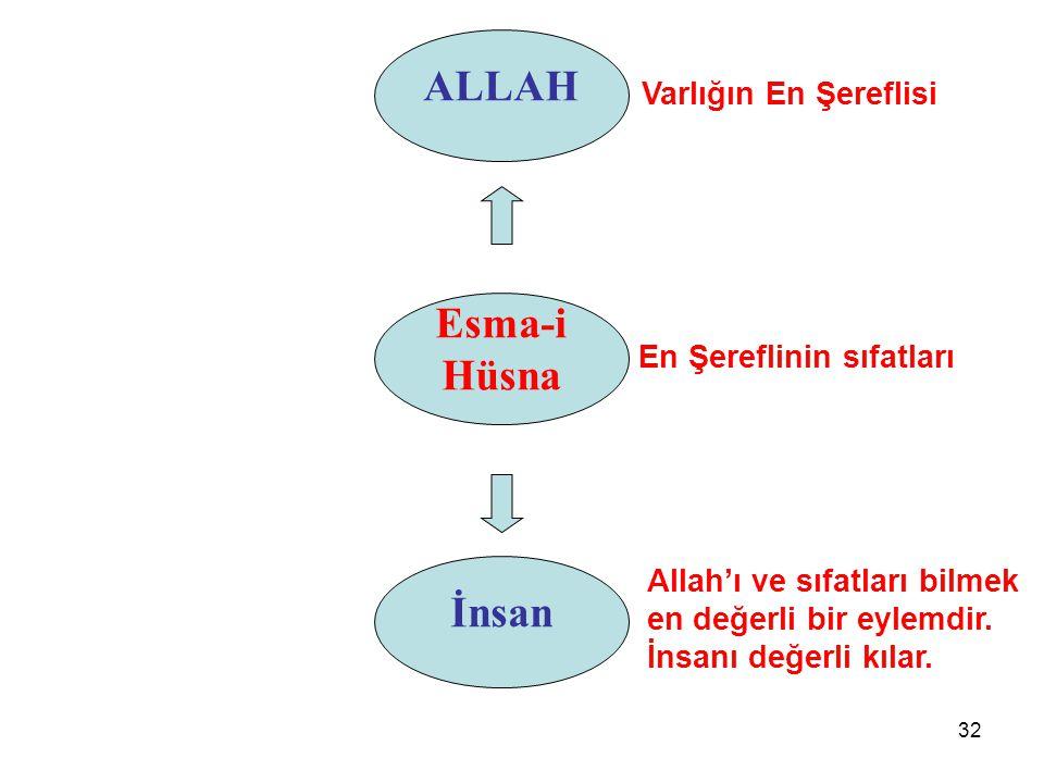 ALLAH Varlığın En Şereflisi Esma-i Hüsna İnsan Allah'ı ve sıfatları bilmek en değerli bir eylemdir. İnsanı değerli kılar. En Şereflinin sıfatları 32