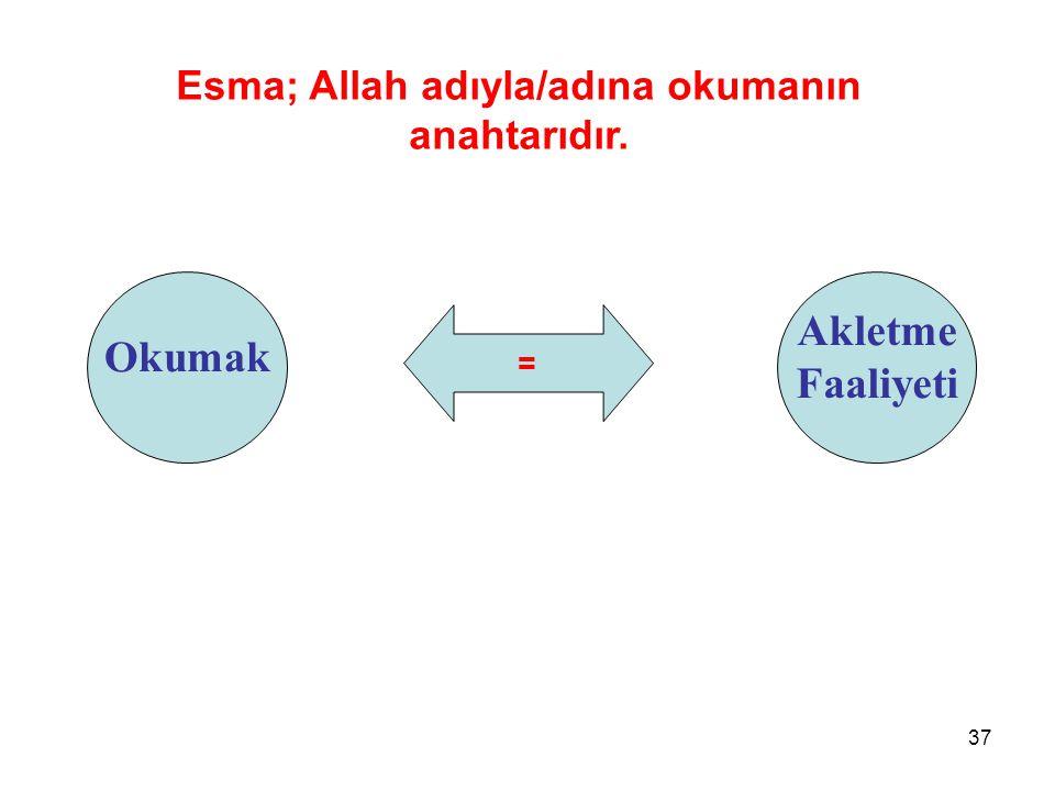 = Okumak Esma; Allah adıyla/adına okumanın anahtarıdır. Akletme Faaliyeti 37