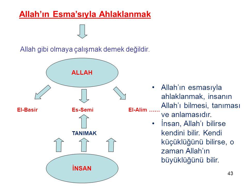 Allah gibi olmaya çalışmak demek değildir. Allah'ın Esma'sıyla Ahlaklanmak ALLAH El-BasirEs-SemiEl-Alim …… İNSAN TANIMAK Allah'ın esmasıyla ahlaklanma