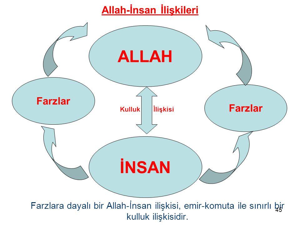 Farzlar ALLAH İNSAN Farzlara dayalı bir Allah-İnsan ilişkisi, emir-komuta ile sınırlı bir kulluk ilişkisidir. Kulluk İlişkisi Allah-İnsan İlişkileri 4