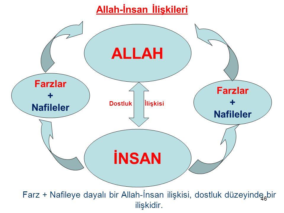 Farzlar + Nafileler Farzlar + Nafileler ALLAH İNSAN Farz + Nafileye dayalı bir Allah-İnsan ilişkisi, dostluk düzeyinde bir ilişkidir. Dostluk İlişkisi
