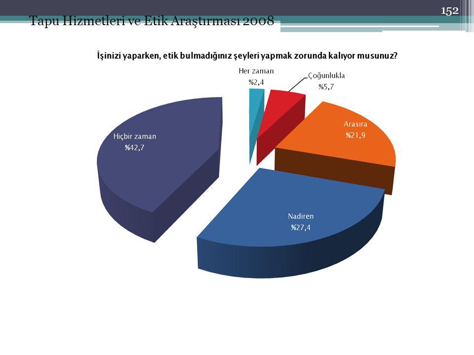 Tapu Hizmetleri ve Etik Araştırması 2008 152