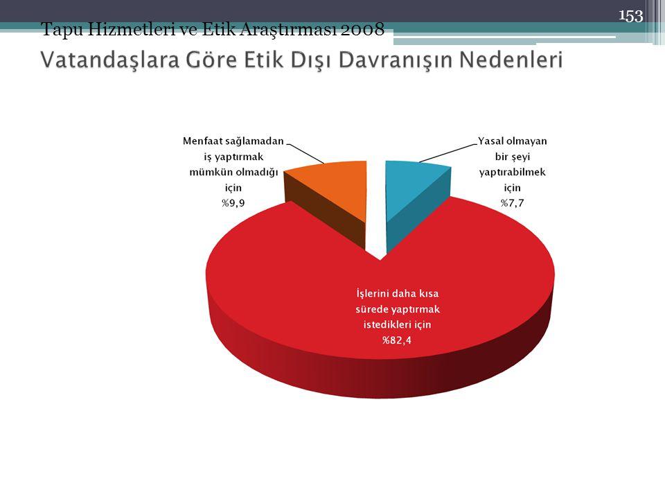 Tapu Hizmetleri ve Etik Araştırması 2008 153