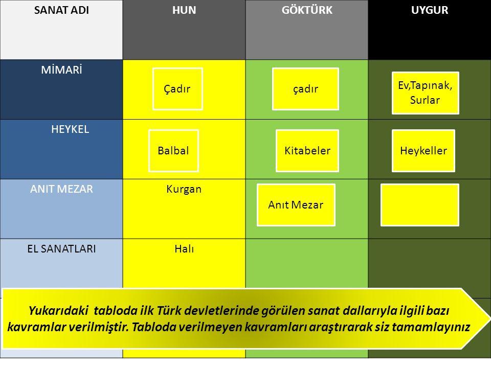 SANAT ADIHUNGÖKTÜRKUYGUR MİMARİ HEYKEL ANIT MEZARKurgan EL SANATLARIHalı SÜSLEME SANATLARI Fresk Yukarıdaki tabloda ilk Türk devletlerinde görülen san