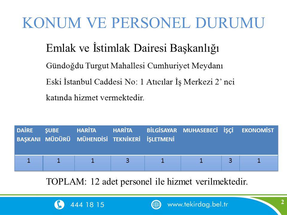 KONUM VE PERSONEL DURUMU Emlak ve İstimlak Dairesi Başkanlığı Gündoğdu Turgut Mahallesi Cumhuriyet Meydanı Eski İstanbul Caddesi No: 1 Atıcılar İş Mer