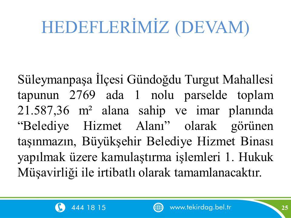 """HEDEFLERİMİZ (DEVAM) Süleymanpaşa İlçesi Gündoğdu Turgut Mahallesi tapunun 2769 ada 1 nolu parselde toplam 21.587,36 m² alana sahip ve imar planında """""""