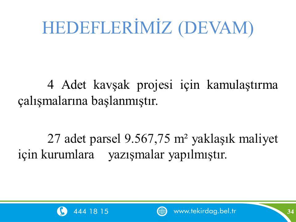 HEDEFLERİMİZ (DEVAM) 4 Adet kavşak projesi için kamulaştırma çalışmalarına başlanmıştır. 27 adet parsel 9.567,75 m² yaklaşık maliyet için kurumlara ya