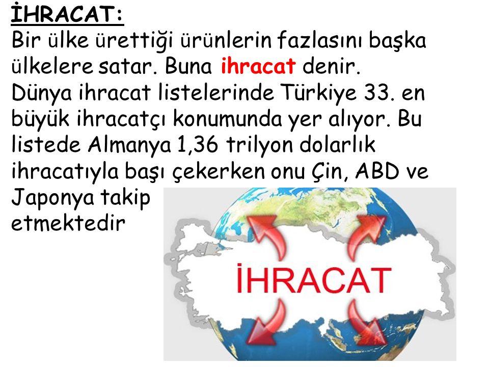 İHRACAT: Bir ü lke ü rettiği ü r ü nlerin fazlasını başka ü lkelere satar. Buna ihracat denir. Dünya ihracat listelerinde Türkiye 33. en büyük ihracat